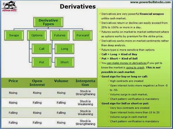 Forex swap derivative
