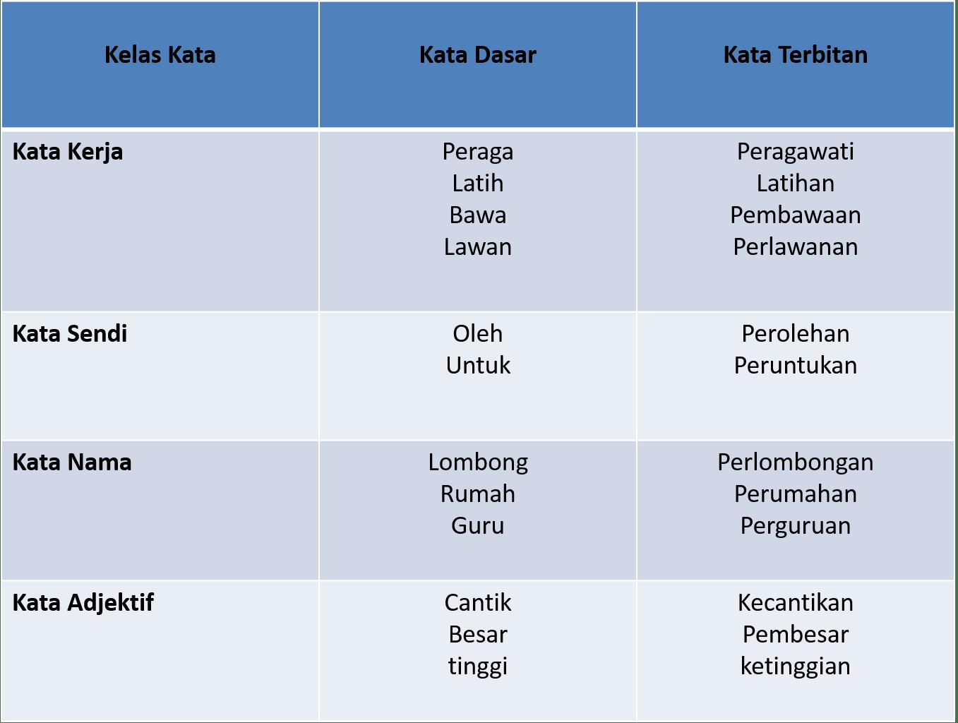 Bab 4 Pembentukan Kata Nama Bahasa Melayu