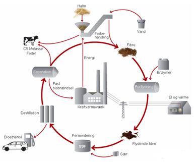 bioethanol ulemper