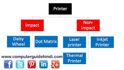 प्रिंटर के प्रकार तथा उनका वर्गीकरण