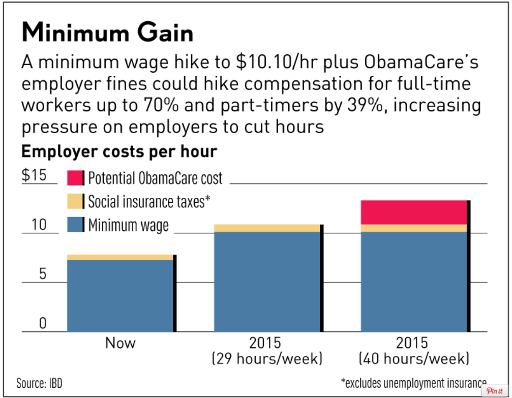CBO Study: Federal Workers Compensated Much Better than ...
