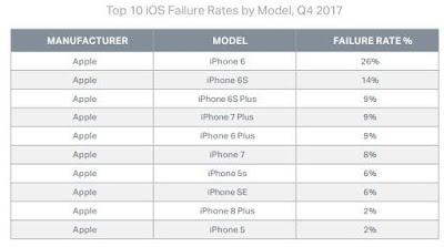 El iPhone 6 el Smartphone que más se avería de Apple.