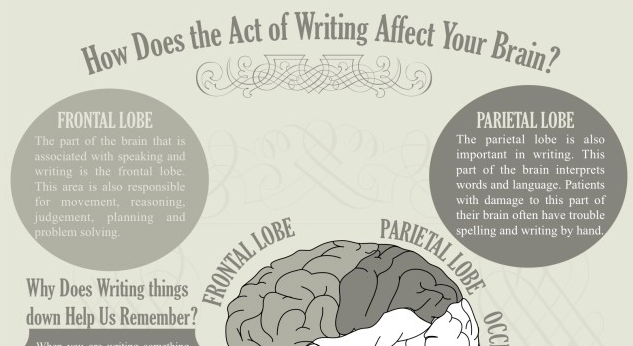 How does writing affect your brain