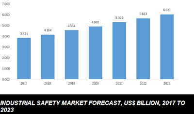 Industrial safety market