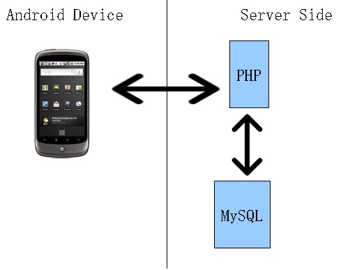 Android : Connecting to Server (MySQL using PHP) | Zeeshan Arif