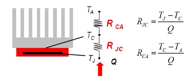 Simple Science and Technology Thermal Resistance in