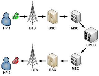 Jaringan Telepon