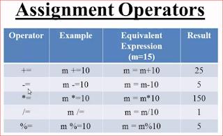 Contoh Operator Assignment C++