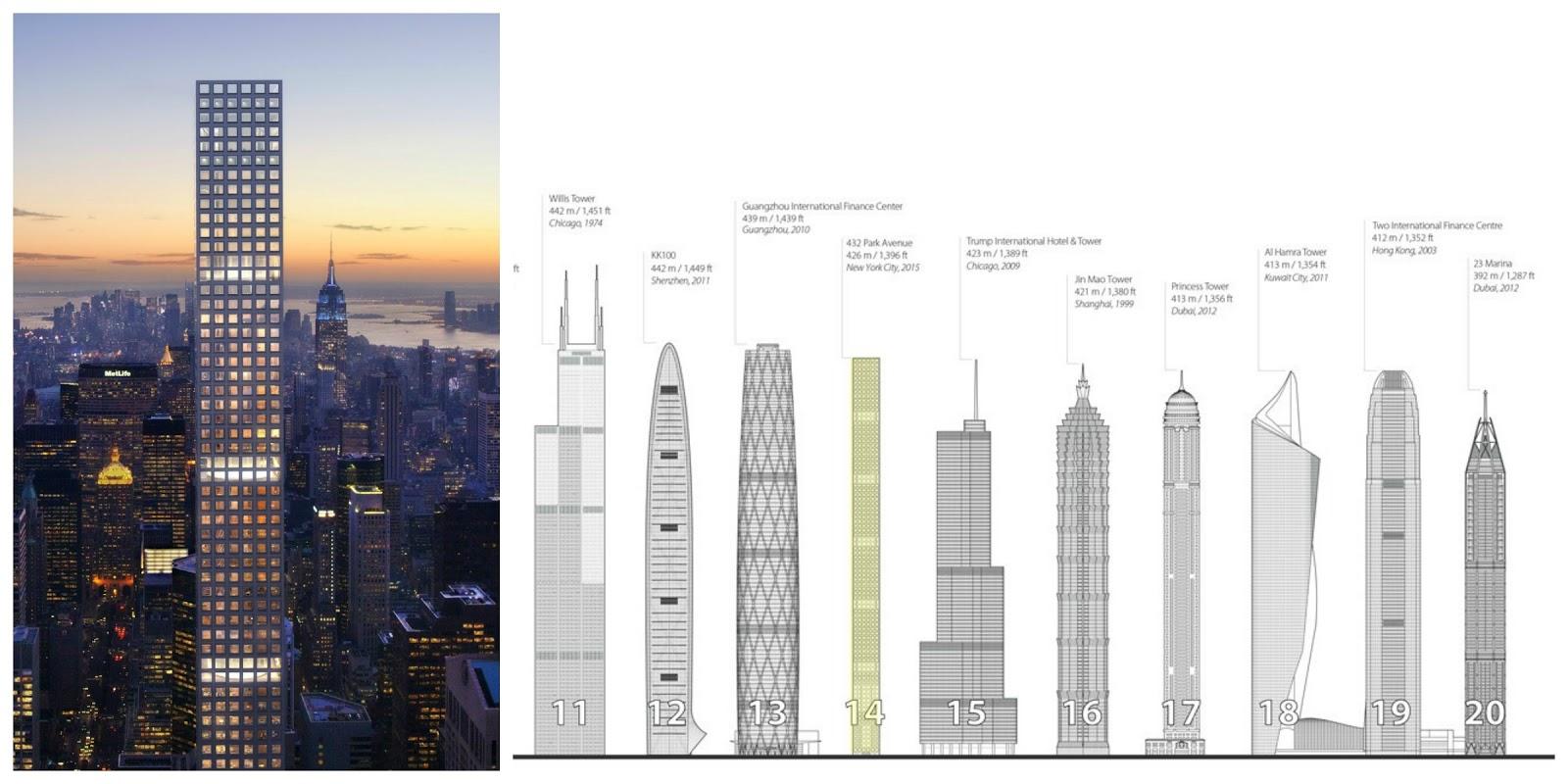 Gattosandro viaggiatore travel blog i grattacieli pi for Appartamenti lexington new york
