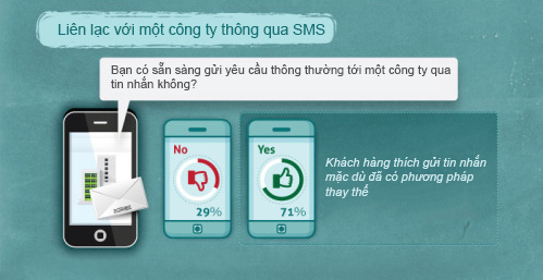thong-ke-sms-marketing-4