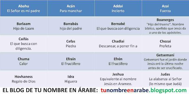 Nombres de origen arameo para niños