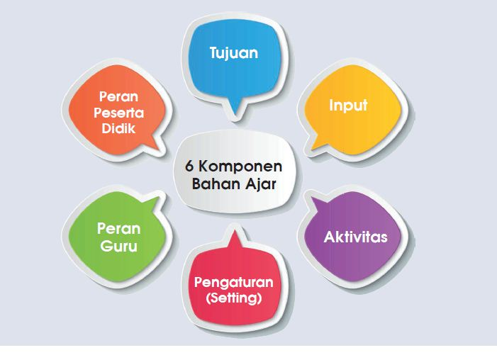 Enam Komponen Bahan Ajar