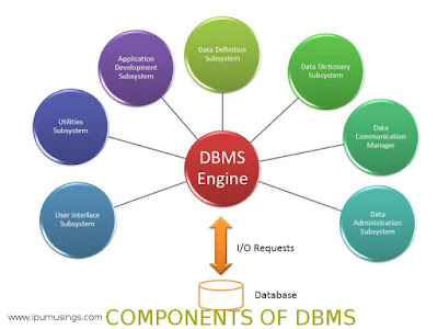 Database Systems: Understanding acronyms DSL, DML, DCL, and DDL