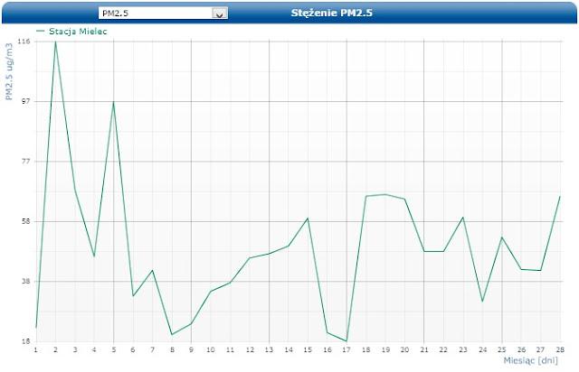 monitoring powietrza mielec stacja wyniki/></a></div> <div class=