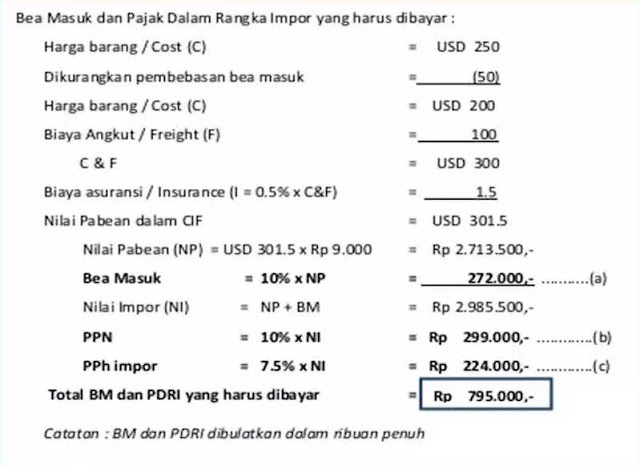 Calculation of Import Tax and Import Duty Goods From Abroad to Indonesia