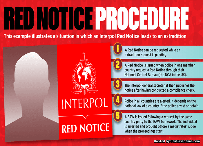 Notis Merah Interpol