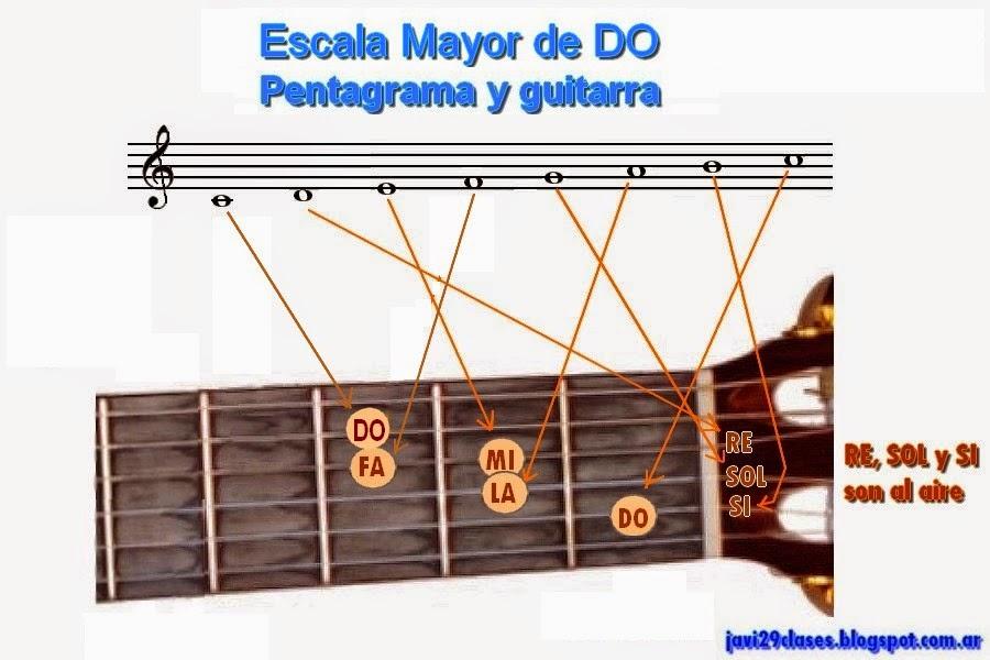 grafico en guitarra y pentagrama de escala mayor do