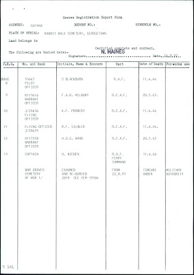 """Commonwealth War Graves Commission, """"War Dead Records"""", database on-line, CWGC (www.cwgc.org : accessed 5 Sep 2018), Grave Registration document for Francis Arthur Robert Milbury, service number R/113616."""