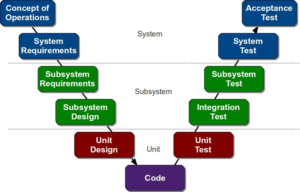 Pengembangan Rekayasa Perangkat Lunak Model V