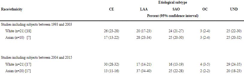 図:脳梗塞の原因別トレンド 白人とアジア人