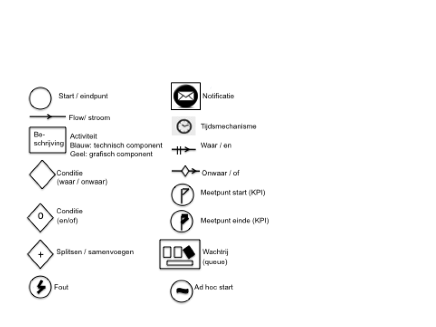 flowchart symbolen