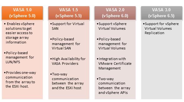 Virtualization The Future: Storage Provider Versions Comparison
