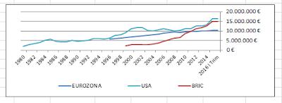 PIBs por áreas económicas. UE, USA y BRIC.