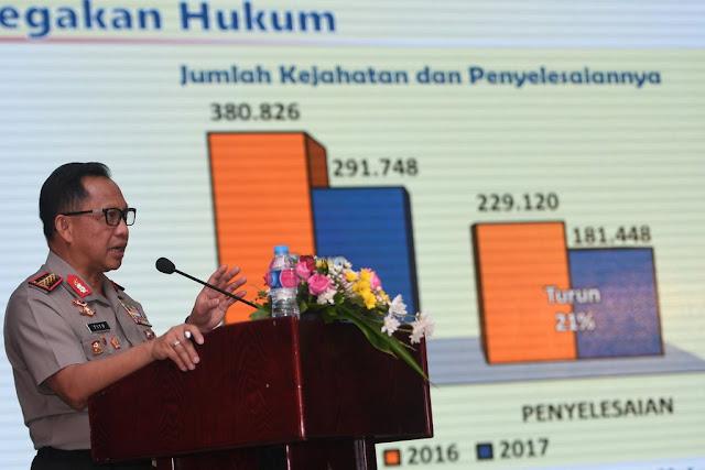 Kapolri: Anggaran Tak Seperti KPK Jadi Dalih Polri Tak Maksimal Bekerja