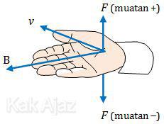 Aturan tangan kanan untuk menentukan arah gaya Lorentz pada muatan yang bergerak dalam medan magnet