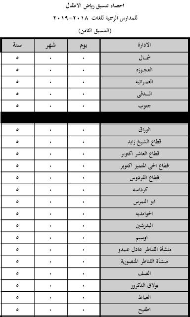 اعلان نتيجة التنسيق الثامن لرياض الاطفال للمدارس الرسمية للغات والمتميزة لغات  محافظة الجيزة 2018-2019