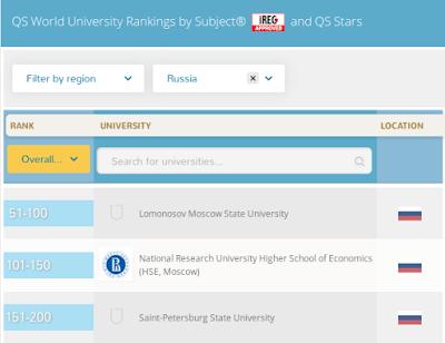 Рейтинг университетов QS по политике 2016 г.