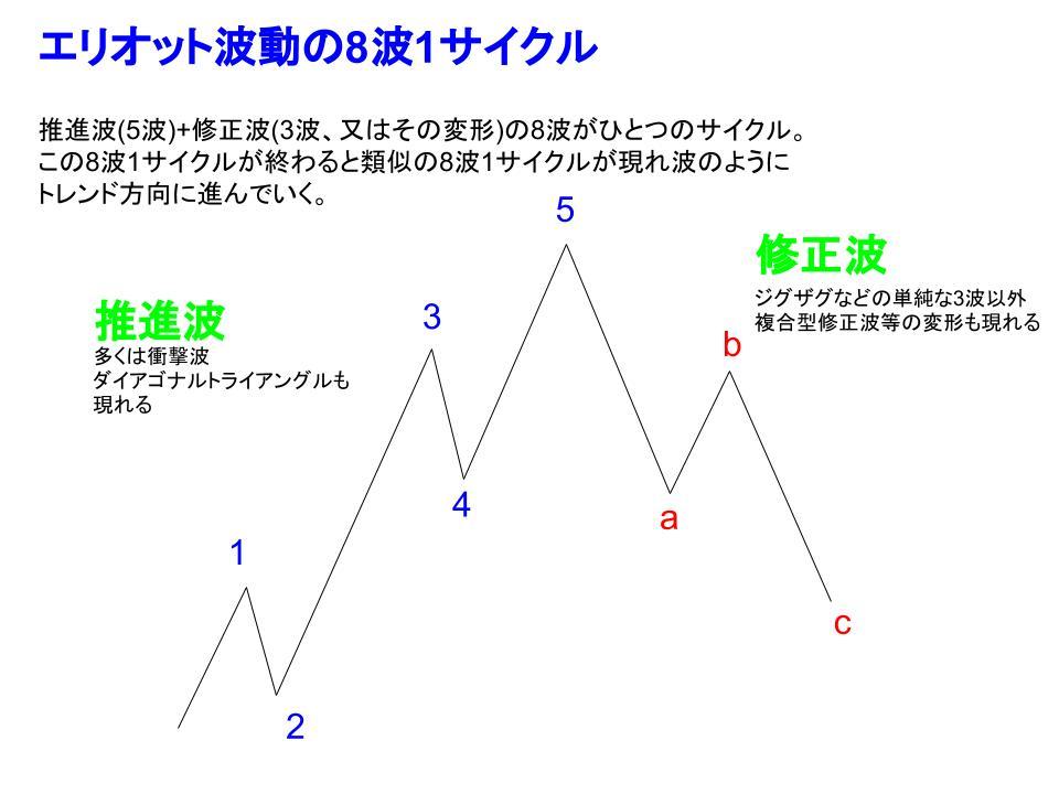 8波1サイクルイメージ
