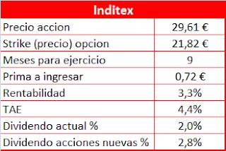 Venta de Opciones Put sobre Inditex