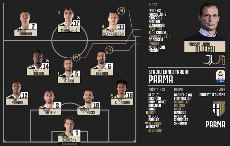 Serie A 2018/19 / 3. kolo / Parma - Juventus 1:2 (1:1)
