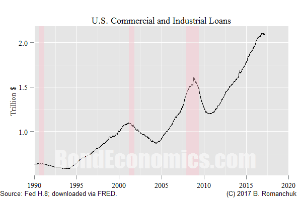 Chart: Commercial & Industrial Loans