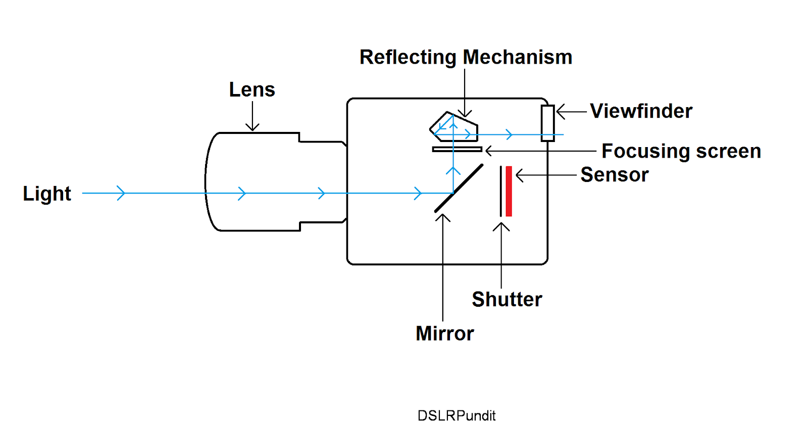 Optical viewfinder pentamirror vs pentaprism