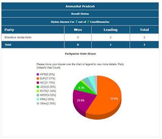 Arunachal Pradesh Lok Sabha Election 2019