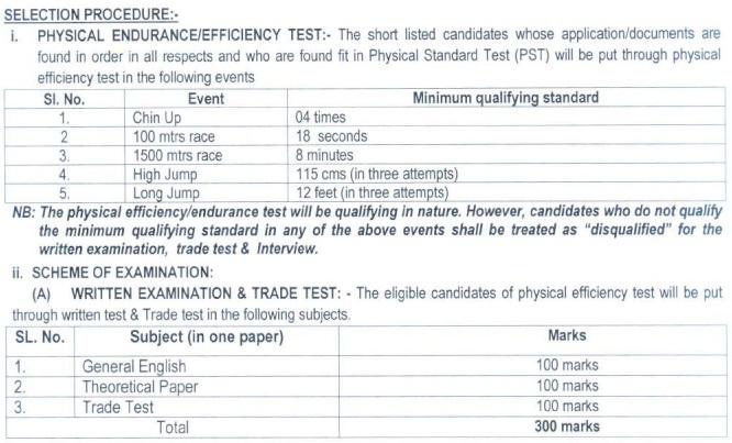 Arunachal Pradesh Police Constable Recruitment 2016 Eligibility & Selecation Prosess