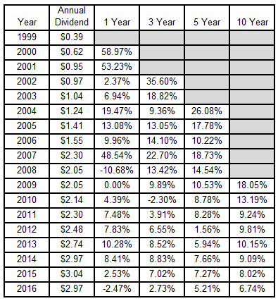 dividend growth investing, dividend growth rates, Ventas, VTR, health care, real estate