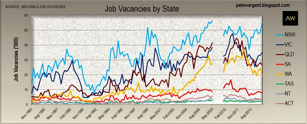 job vacancies state