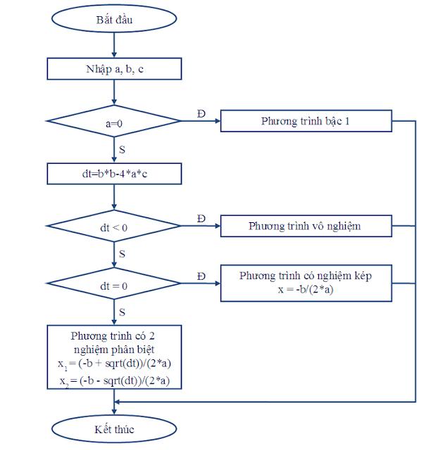 Bài toán và thuật toán môn Tin học 10: Thuật toán giải phương trình bậc 2