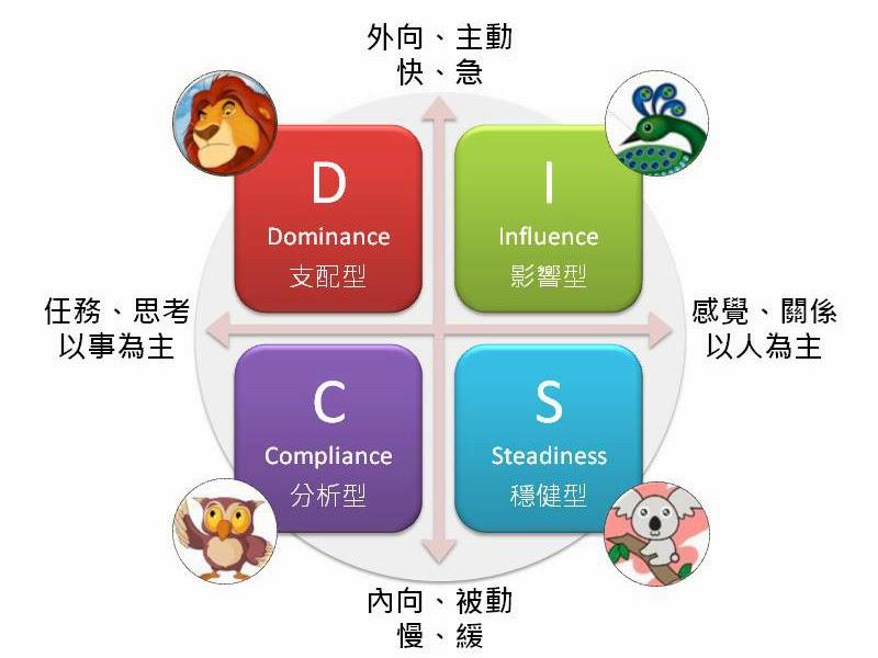 disc人格特質分析|disc- disc人格特質分析|disc - 快熱資訊 - 走進時代