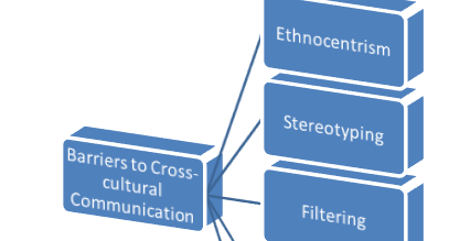 Barriers to cross cultural commuinication Essay Sample
