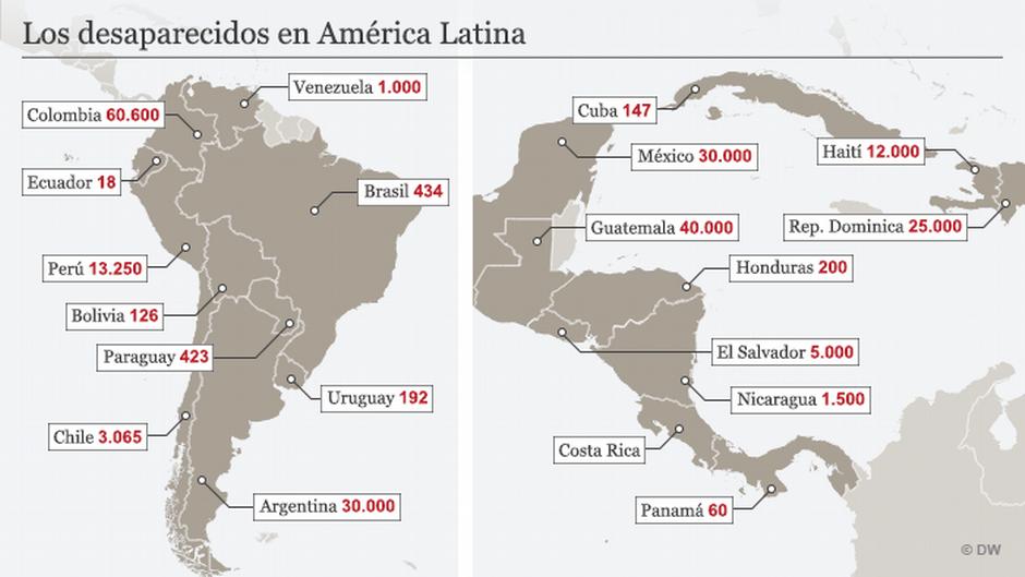 Foro DDHH - Mercosur-: América Latina- Dictaduras- DW-
