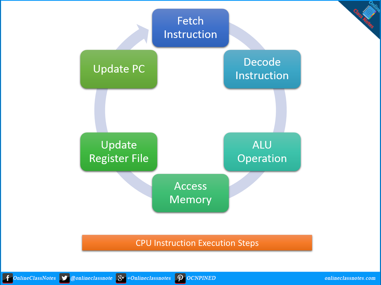 Explain the fetch decode execute cycle of cpu.