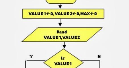 Algorithms & FLowcharts: FLOWCHART TO FIND BIGGEST OF TWO ...