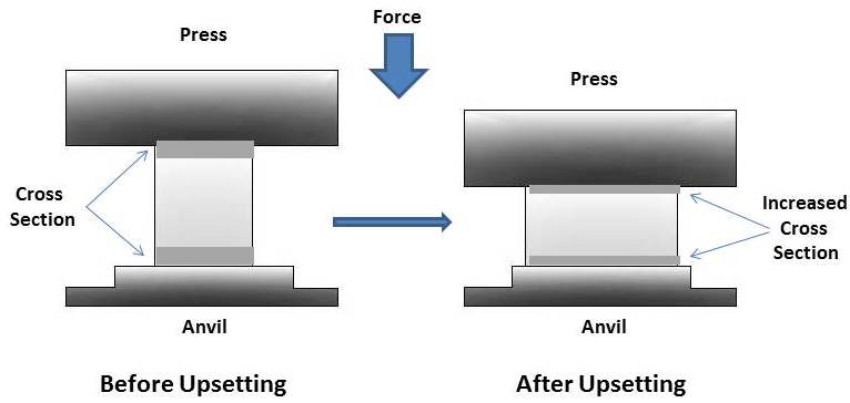 what is forging process operation types application advantages and disadvantages