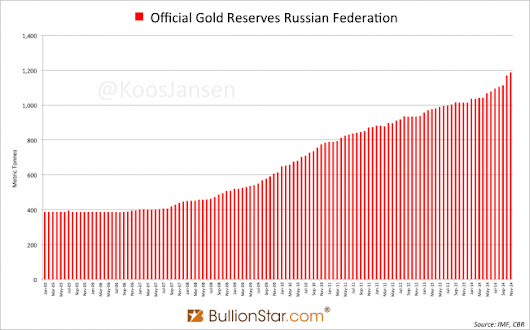 Russia Is Not Selling Gold, Bought 18t In November