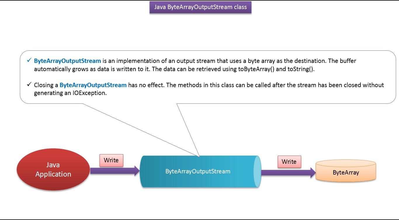 Java byte tutorial gallery any tutorial examples java ee java tutorial java io bytearrayoutputstream java tutorial java io bytearrayoutputstream baditri gallery baditri Images