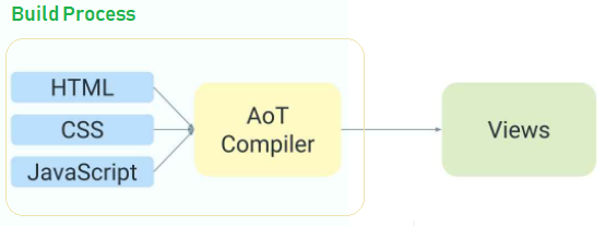 Ahead-of-Time (AOT) Compiler - What Is the Angular Compiler